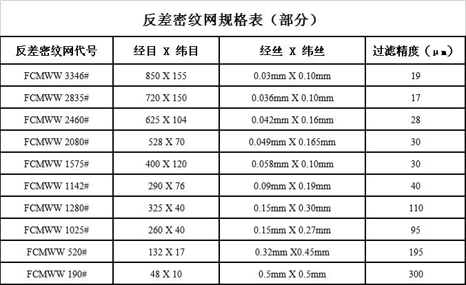 反差密纹网规格表(部分)