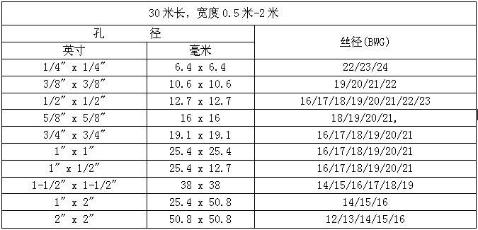 不锈钢电焊网部分规格
