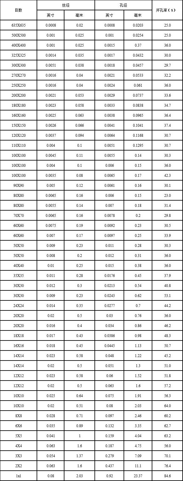 不锈钢丝网规格表